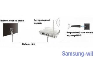 Как подключить ноутбук к телевизору Самсунг без проводов или через HDMI