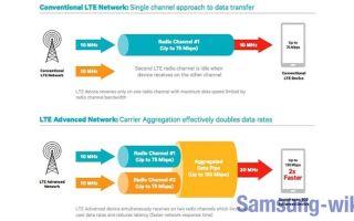 Как включить агрегация частот на Samsung