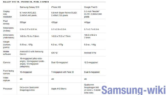 айфон 10 и самсунг 10 сравнение