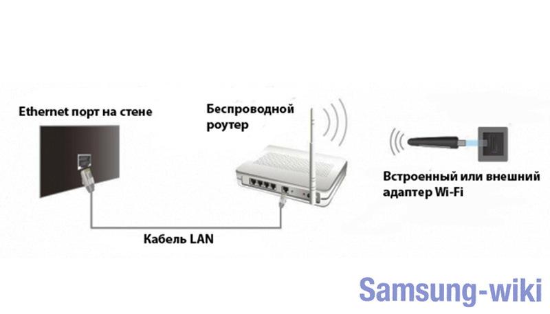 как подключить ноутбук к телевизору самсунг смарт тв через wifi